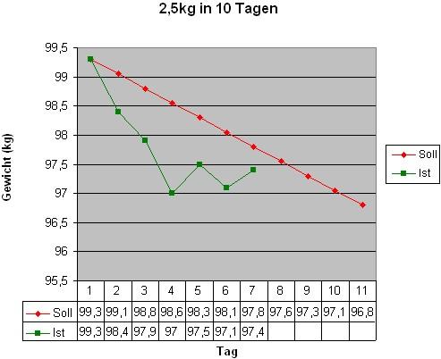 2,5kg in 10 Tagen (Tag 7)