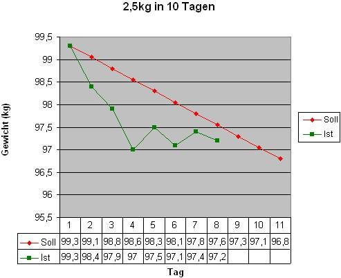 2,5kg in 10 Tagen (Tag 8)