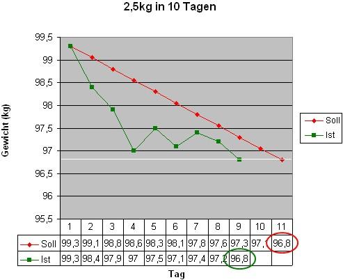 2,5kg in 10 Tagen (Tag 9)