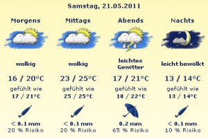 Vorhersage für Mannheim 21.05.2011