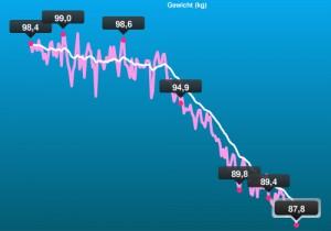 Gewichtsverlauf März - August